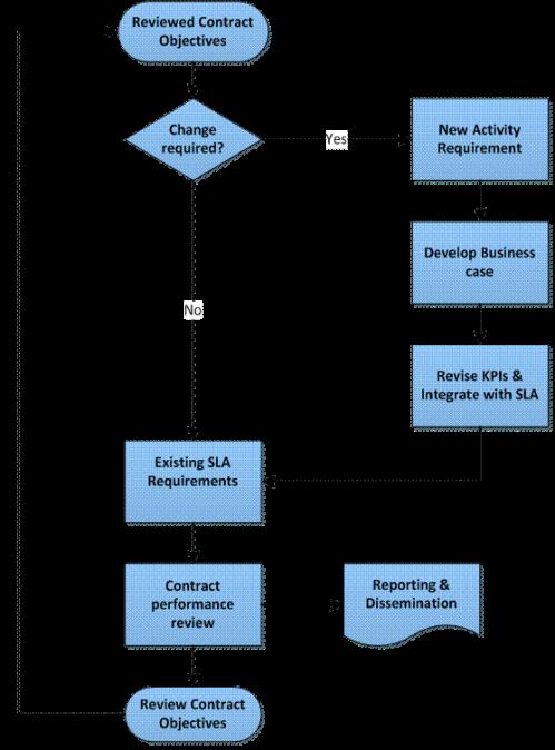 flow chart insert2